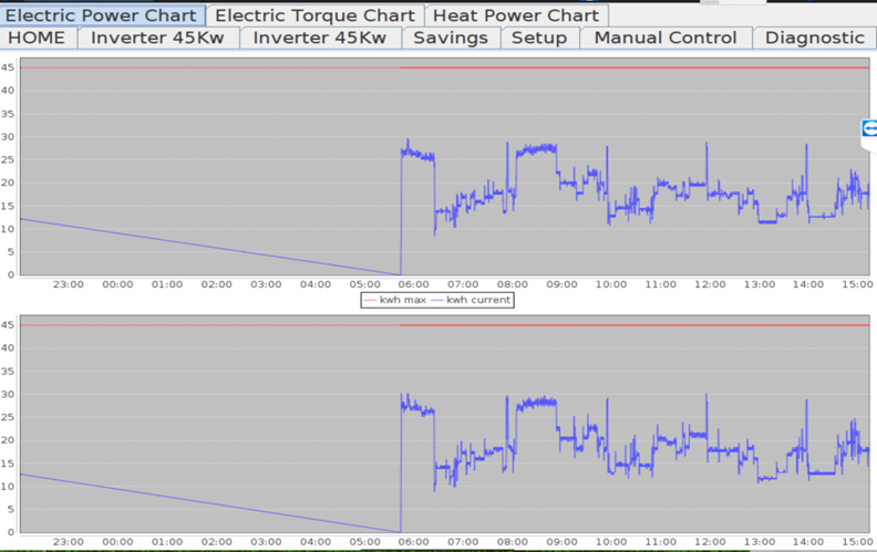 DESA prikaz poraba elektricne energije