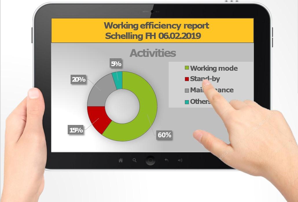Poročilo o delovni učinkovitosti v sistemu MIMO