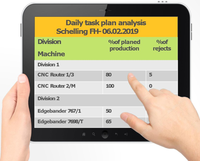 MIMO sistem za nadzor nad proizvodnjo - dnevna analiza načrtovanih nalog