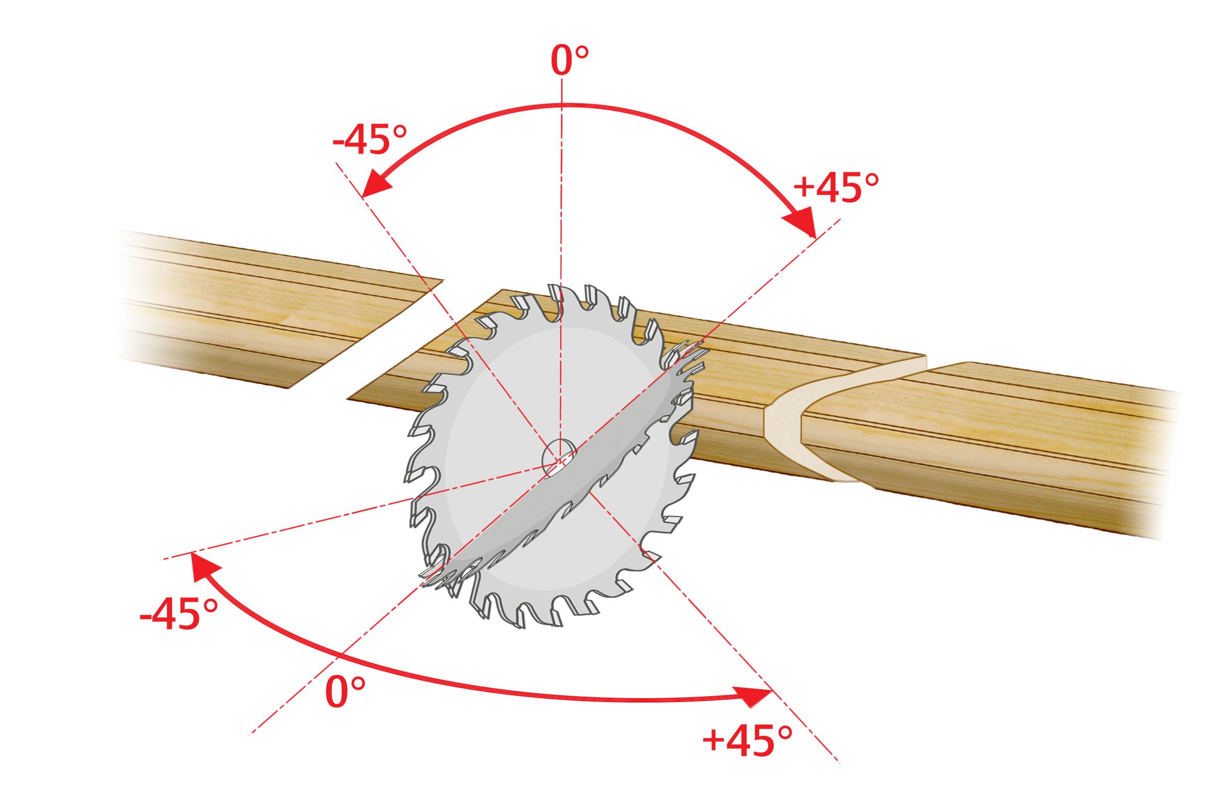 Nastavitev kota žage v dveh ravninah