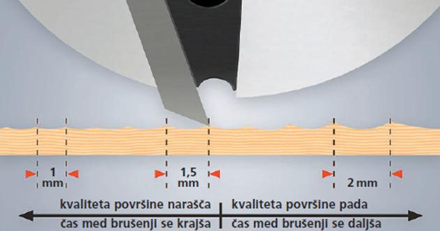 Slika 6: dolžina skobeljnega vala določa kvaliteto površine